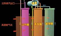 烟气梯级回收综合技术
